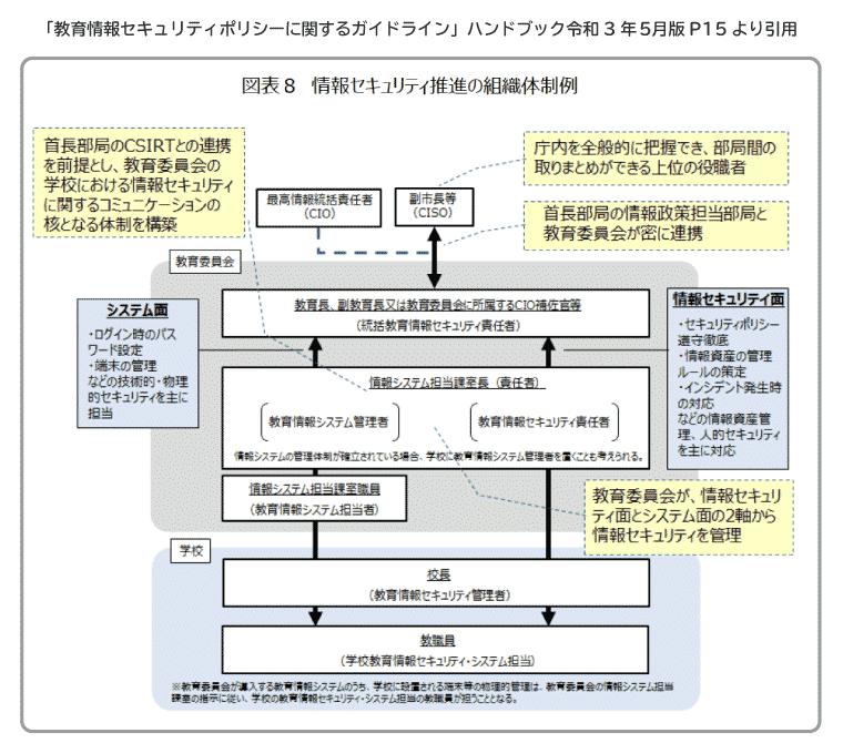 情報セキュリティ推進の組織体制例