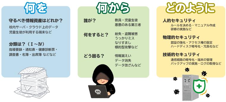 情報セキュリティ対策の基本